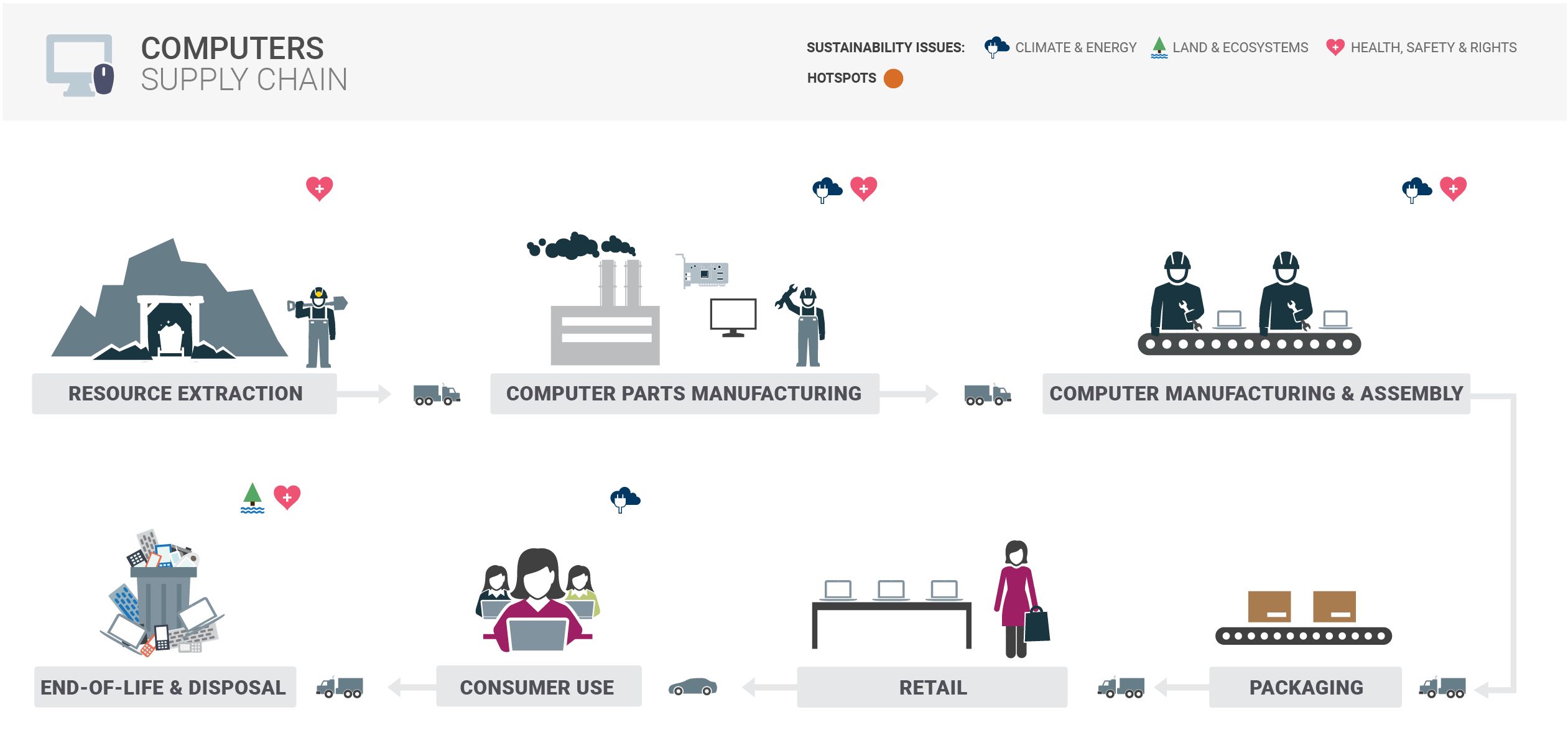 Computers Supply Chain