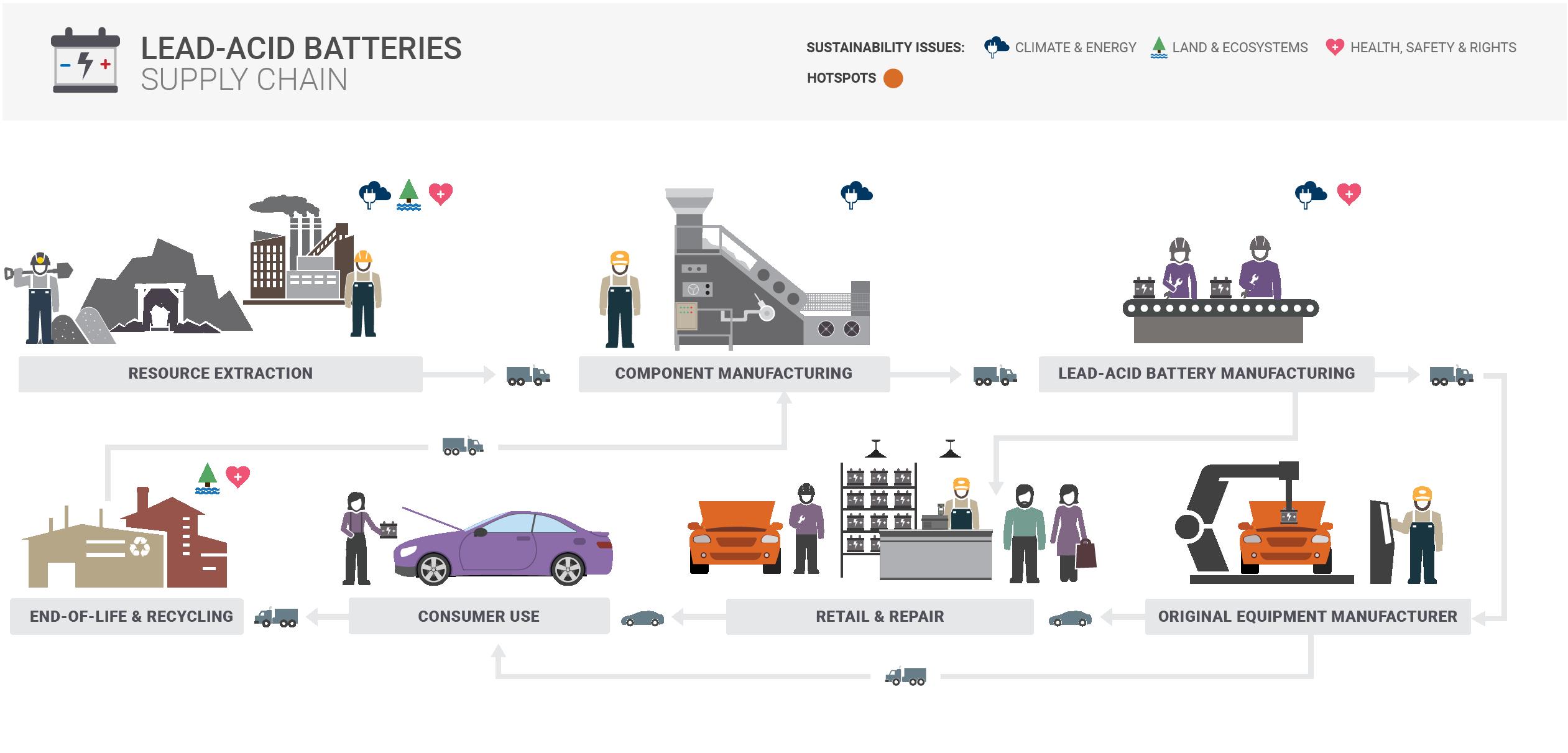 Lead-acid Batteries Supply Chain