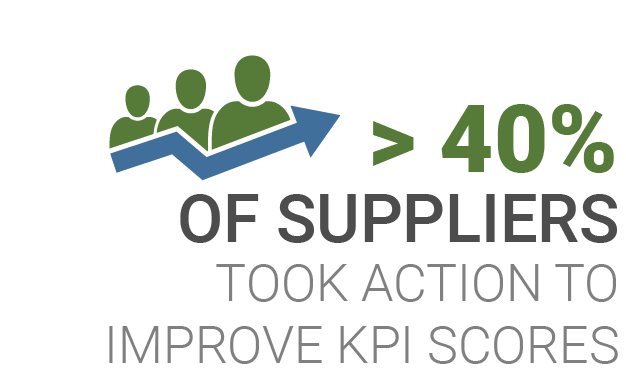 Supplier Facts
