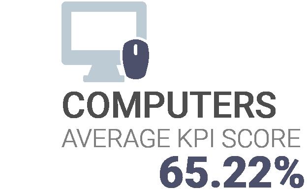Computers KPI Score