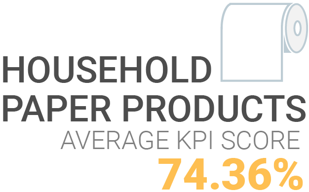 Household Papers KPI Score