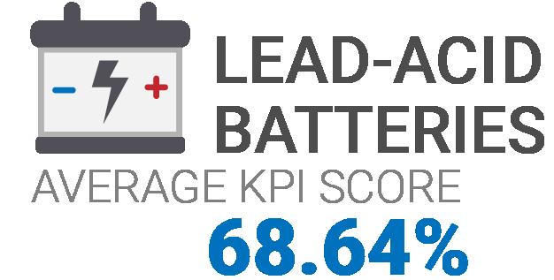 Lead-acid Batteries KPI Scores