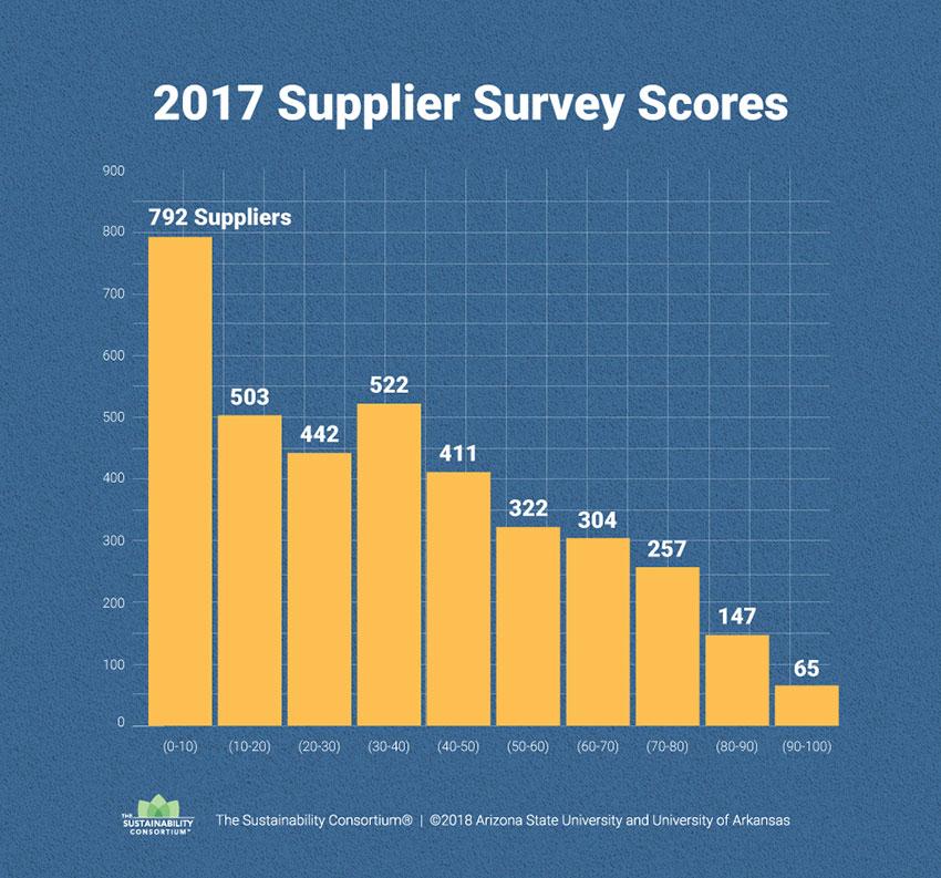 Sustainability Index 2017 Supplier Survey Scores