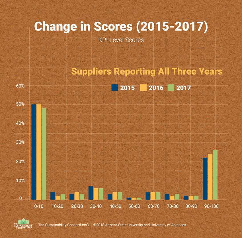 Changes in Sustainability Index Scores