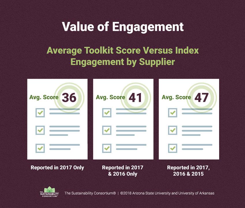 Sustainability Index Value Engagement